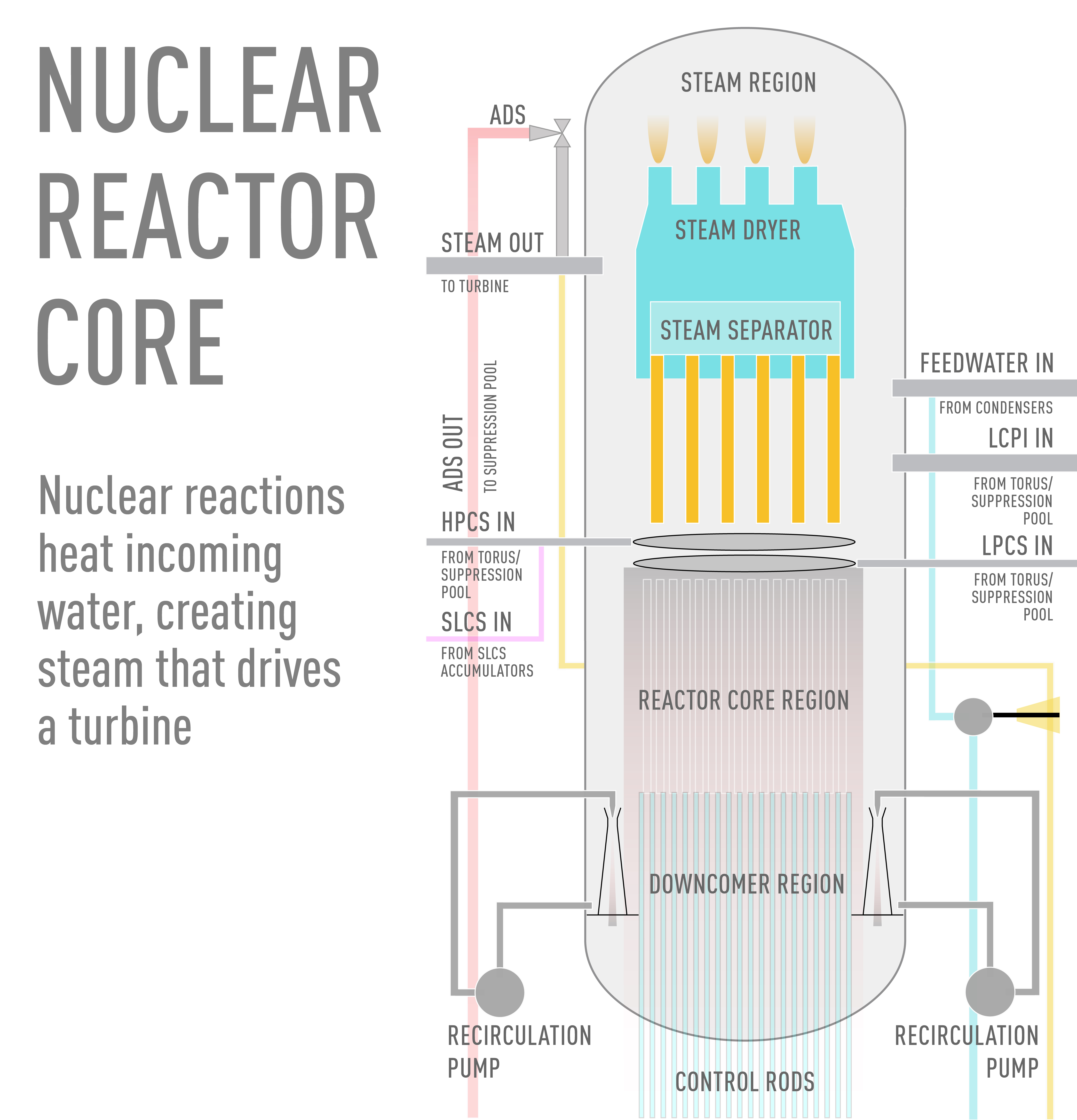 Nuclear Core Reactor