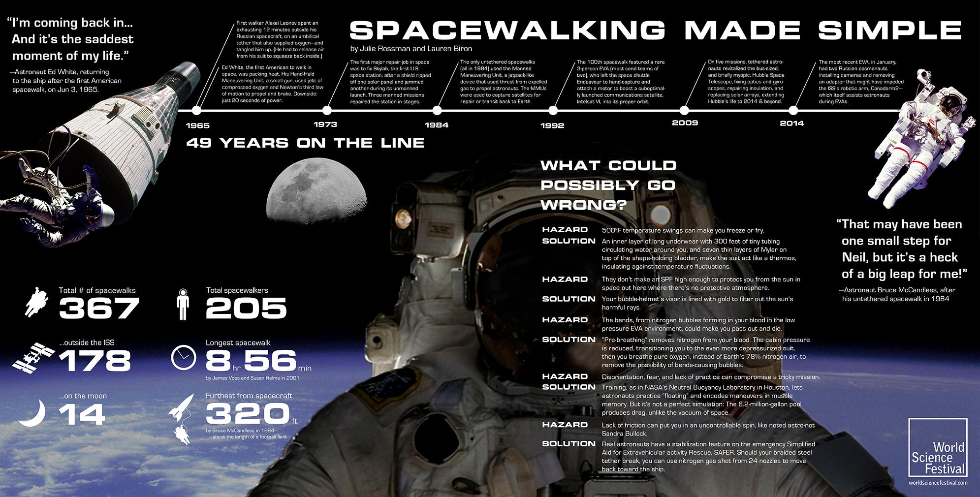 Spacewalking Made Simple