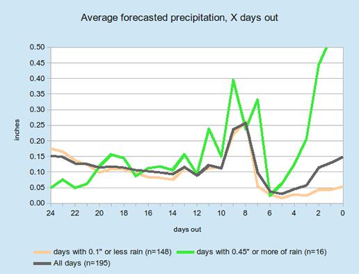 Avg_Forecast_Chart_Josh_Rosenberg
