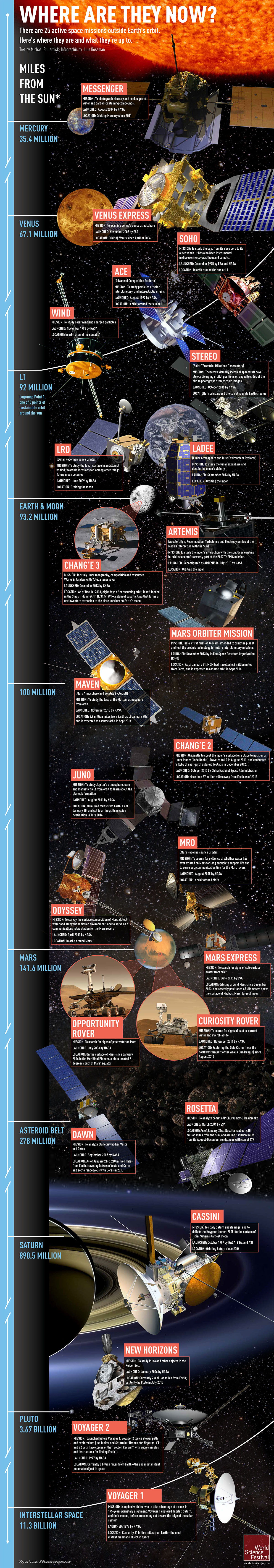 Active_Space_Missions_FTP-1