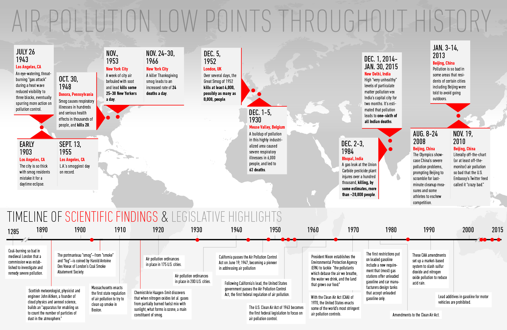 A brief history of air pollution